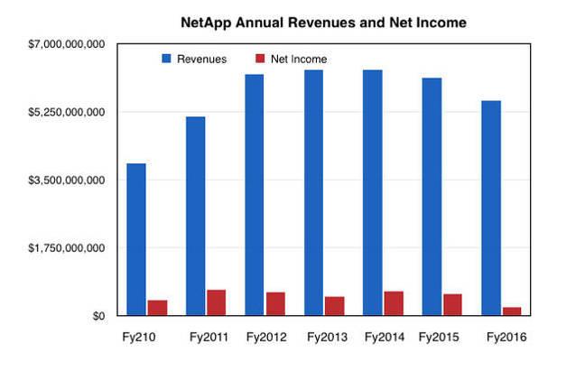 联想,NetApp,Nimble,Pure 季度财报汇总