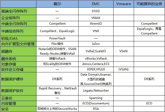 戴尔-EMC重叠业务汇总