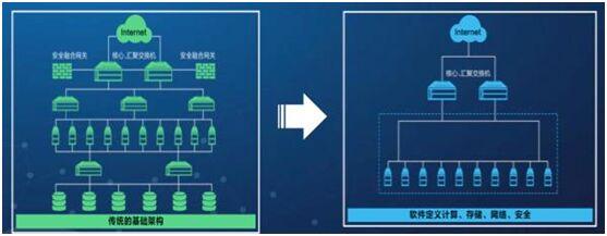 超融合让传统IT架构平滑演进到云模式