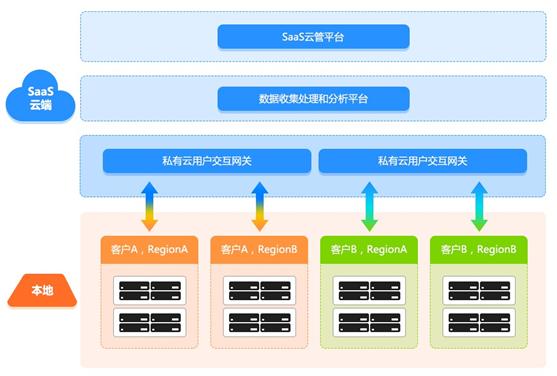 K平台产品逻辑架构图-AWSTACK助力OpenStack部署运维SaaS化