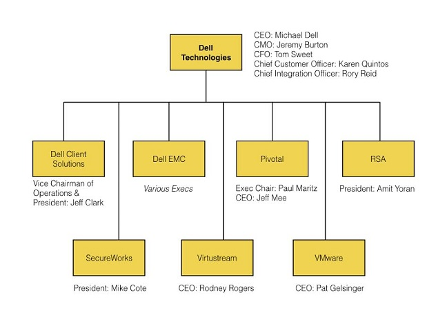 EMC入住戴尔之家:那么问题来了,Dell EMC部门归谁管?