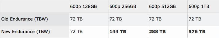 【存储早报1008】来自Intel、OmniTier、大河云联、Drobo的消息