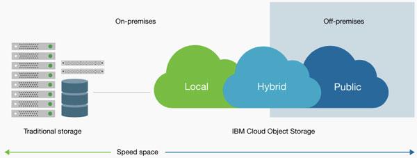 IBM宣布已经成功将Cleversafe整合到Softlayer中