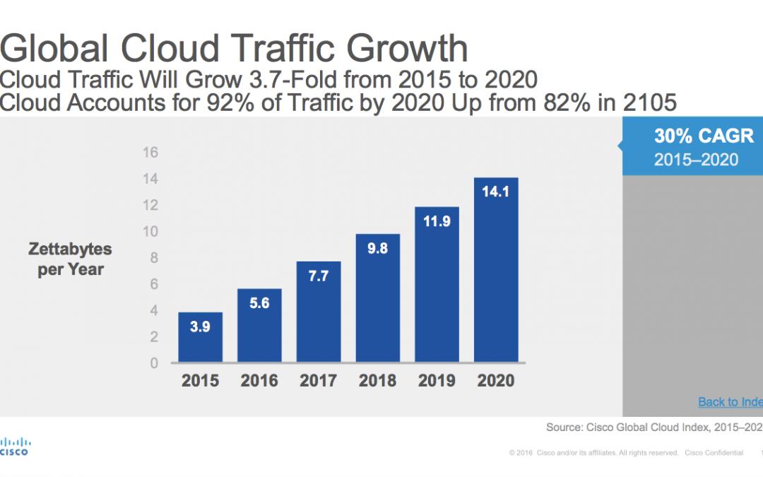 思科:2020年全球云流量将增长约四倍