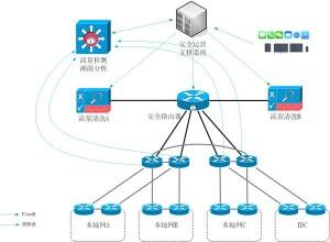 云端卫士助力运营商实现DDoS安全业务的统一运营