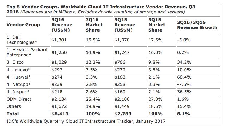 IDC公司:2017年超大规模数据中心将推动新的云开支增长