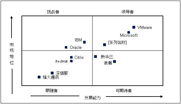 赛迪顾问2016:前三季度中国服务器虚拟化市场报告:华为新增CPU授权量占比居新增市场第一