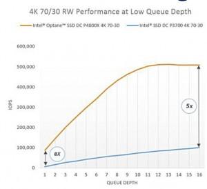 英特尔推出Optane SSD,375GB起始容量