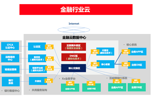 金融平台功能架构图