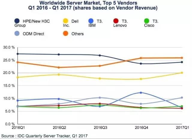 服务器市场严酷竞争下的众生相