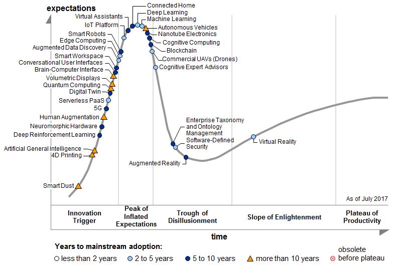 高德纳的新兴技术成熟度曲线增加了哪八项技术?