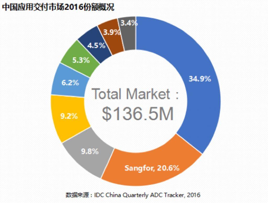 IDC发布榜单,深信服ADC市场份额连续三年蝉联国产品牌第一