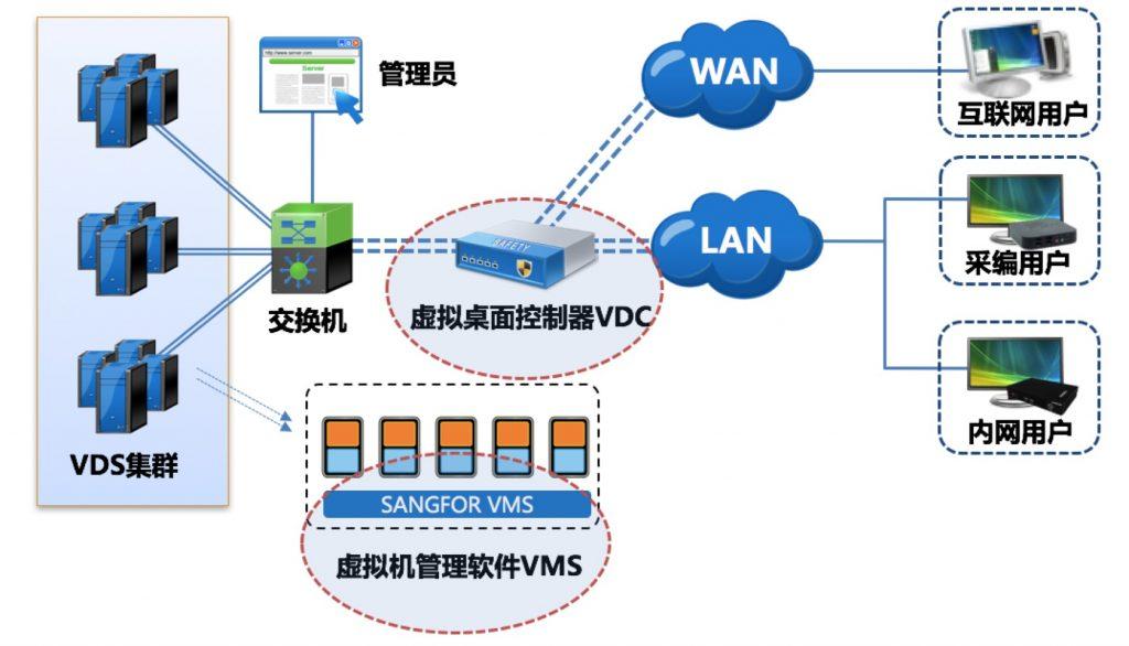 深圳证券信息用深信服桌面云打造安全办公体系