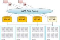 当Windows超融合遇上Oracle RAC:S2D测试之四