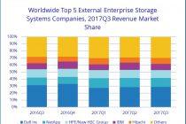 IDC:2017年Q3全球企业存储系统市场营收同比增长14%,混闪是热点中的热点