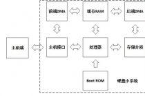 【技术帖】数据存储安全与全方位防护