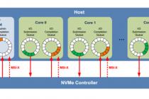 NVMe协议SSD 控制器端实现浅析(一)