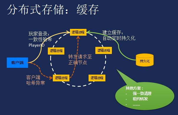 游戏开发经验总结:分布式架构,数据库与进程设计
