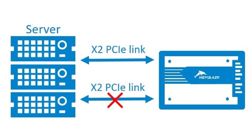 浅析U.2接口NVMe SSD双端口模式(下)——可靠性及性能测试