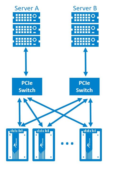 浅析U.2接口NVMe SSD双端口模式(上)——应用模式与设计实现