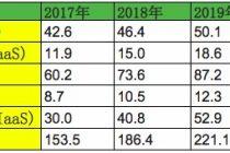 Gartner预测:2018年全球公有云营收增长21.4%,至2021年规模将达到3020亿美元