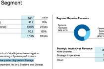 2017年IBM存储业绩的强劲增长的背后
