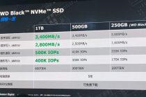 西数自研SSD控制器打造发烧级NVMe黑盘,50万IOPS,3400MB/s读速度