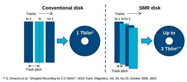 天翼云OOS率先突破SMR技术瓶颈,14TB领跑国内存储市场