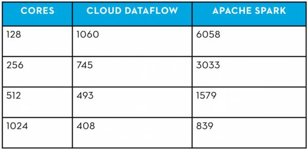 dataflow_benchmark-800x390