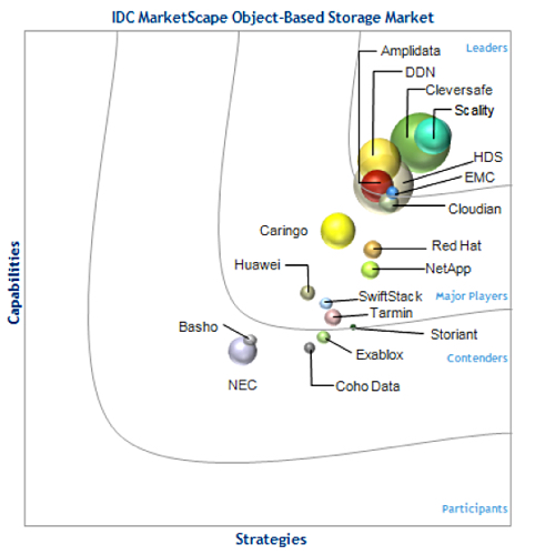 2014_idc_object_storage_marketscape