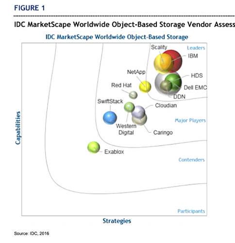 idc_2016_object_storage_marketscape