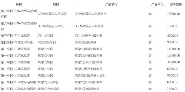 中国移动集采