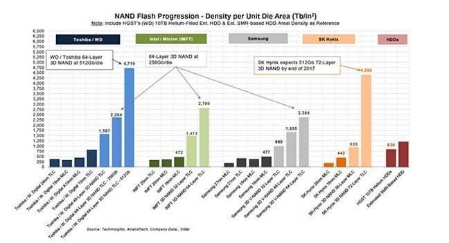 rakers_nand_die_density_650_2