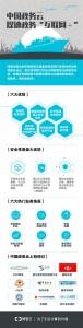 中国政务云海报1