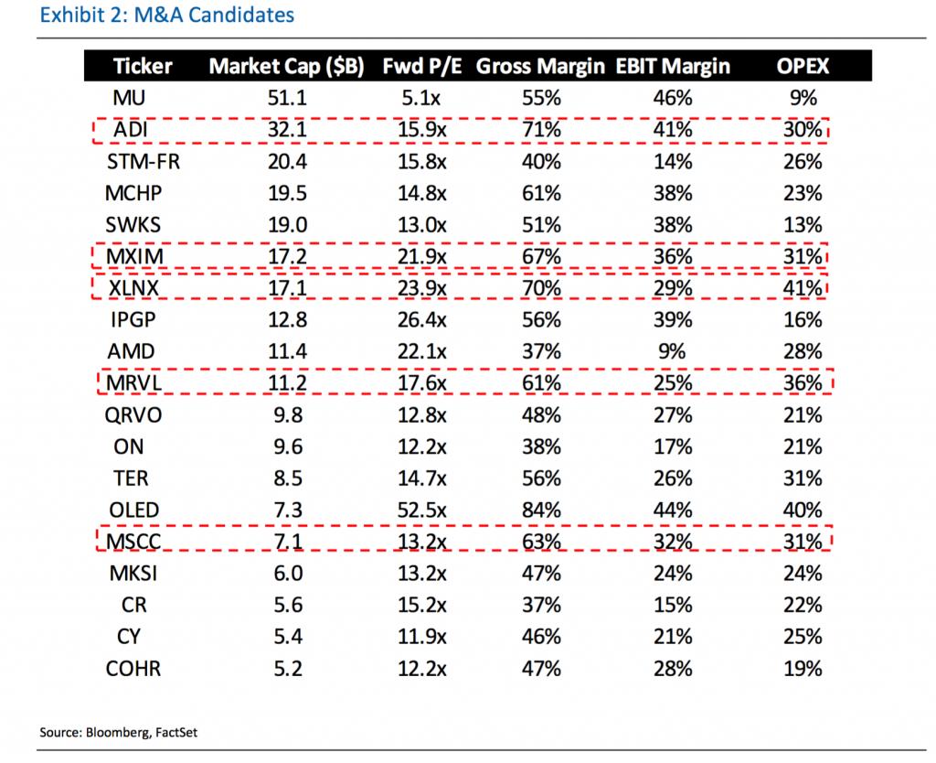 """3月值得关注事件:博通与高通的求购进展;Nutanix因竞争激烈可能又要传出""""被收购""""传闻"""