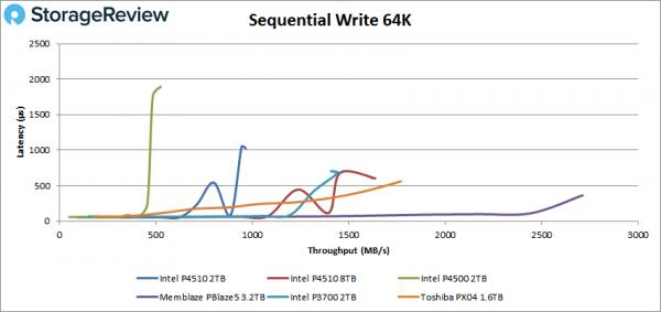 外媒SSD横评出炉,PBlaze5实力领跑