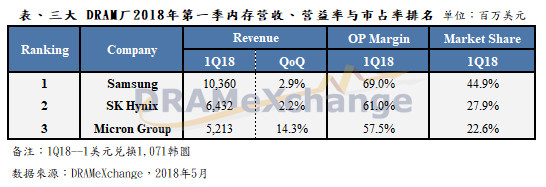 集邦咨询:中国商务部约谈美光,DRAM价格涨势恐将遭压抑