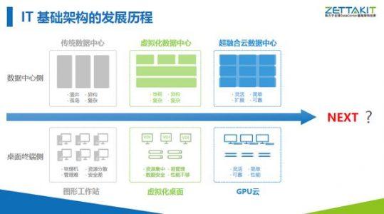 泽塔云:用超融合撑起软件定义数据中心的梦想