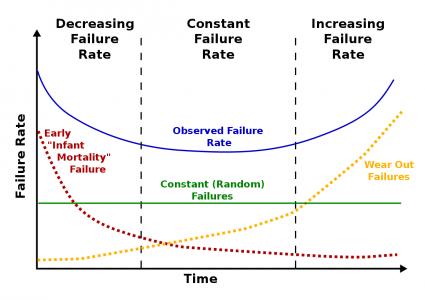 立个flag:避免存储性能的浴缸型曲线