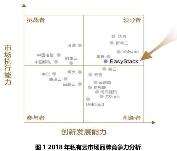 2018中国私有云报告出炉,EasyStack位列领导者象限