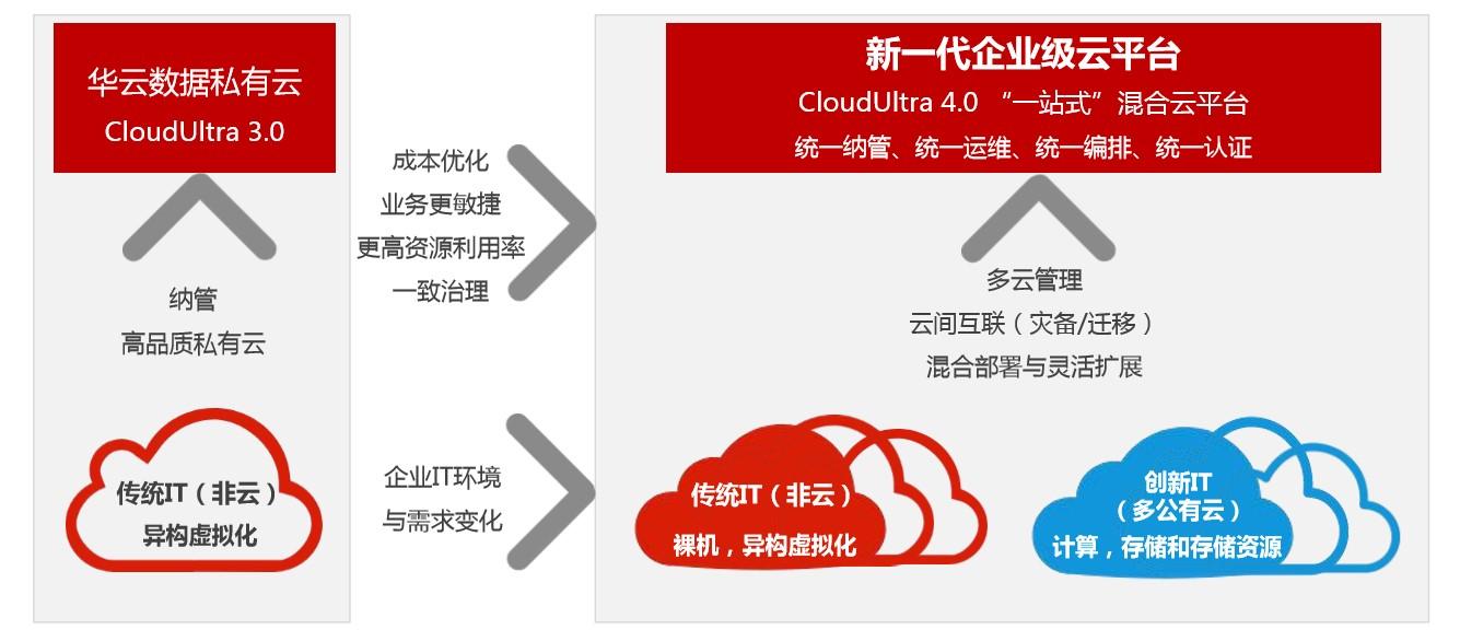 """公有云不懂企业,企业不懂公有云,""""正向混合云""""才是答案吗?"""