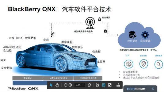 《汽车终将由软件来定义,BlackBerry QNX欲捷足先登》