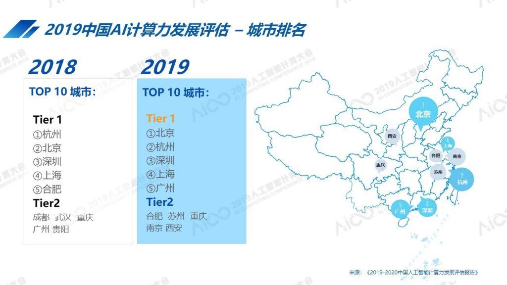 AICC2019公布最新中國人工智能計算力排名:北京超杭州躍居第一