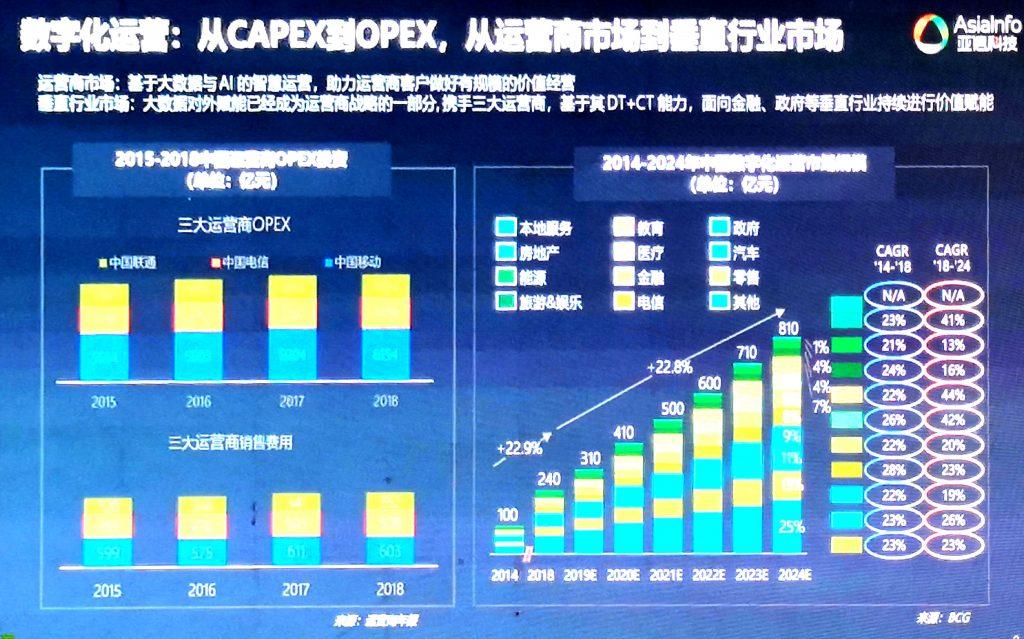 """《亚信科技高念书:""""一巩固三发展""""五年打造百亿企业》"""