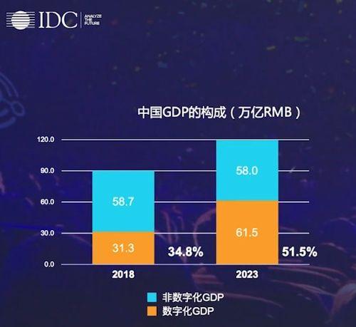《IDC中国区总裁霍锦洁:数字竞技、转战新常态》