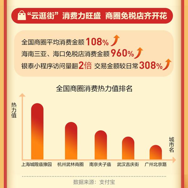 云拜年、看电影、就地游成春节标配,支付宝数据:红包翻2倍,观影涨5成