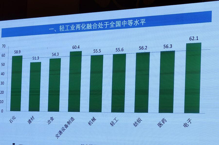 《占全国工业18.3%的营收、27.2%的利润与27%的出口:轻工业的辉煌成凸显信息化价值》