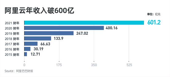 《阿里云全年营收超600亿,同比增长50%》